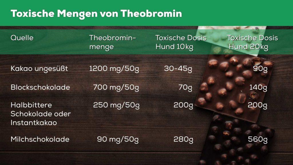 toxische menge theobromin